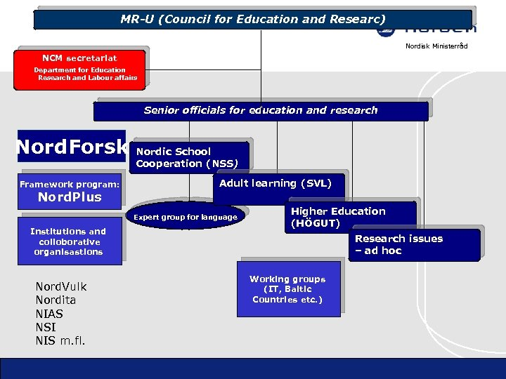 MR-U (Council for Education and Researc) Nordisk Ministerråd NCM secretariat Department for Education Research