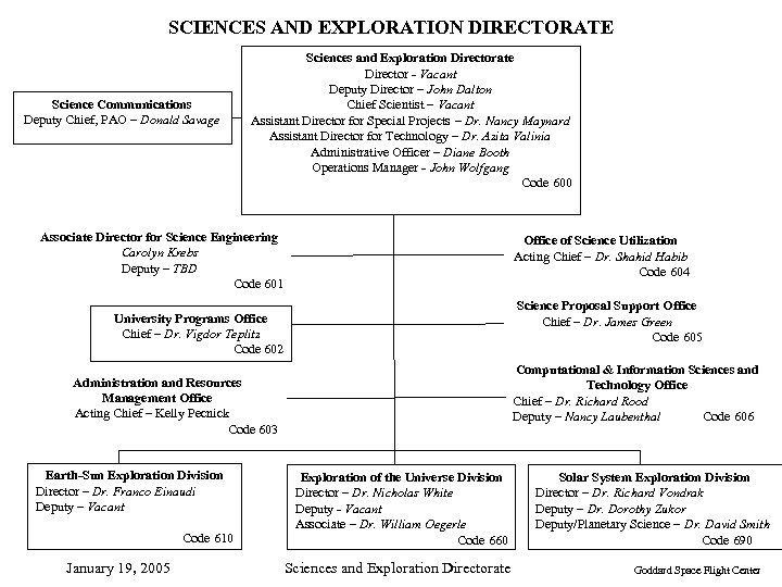 SCIENCES AND EXPLORATION DIRECTORATE Science Communications Deputy Chief, PAO – Donald Savage Sciences and