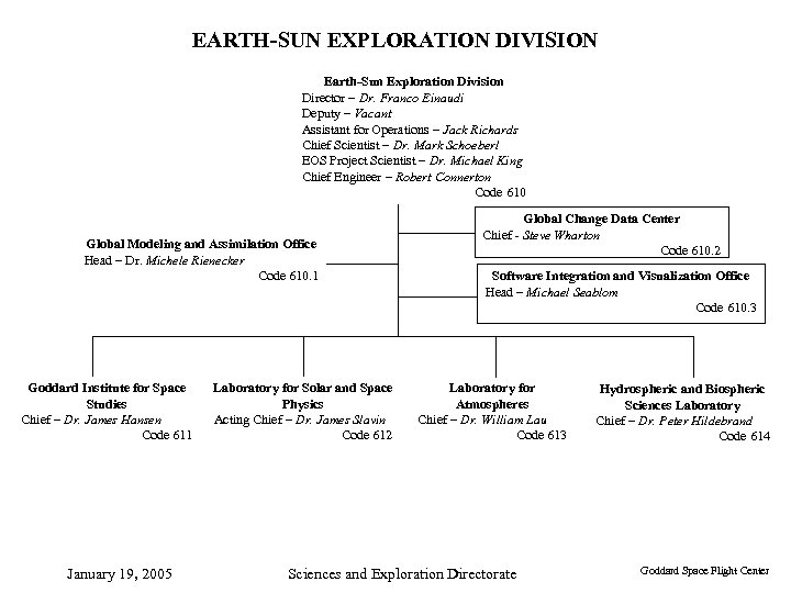 EARTH-SUN EXPLORATION DIVISION Earth-Sun Exploration Division Director – Dr. Franco Einaudi Deputy – Vacant