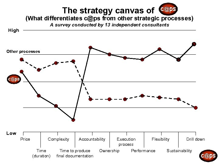 The strategy canvas of (What differentiates c@ps from other strategic processes) A survey conducted