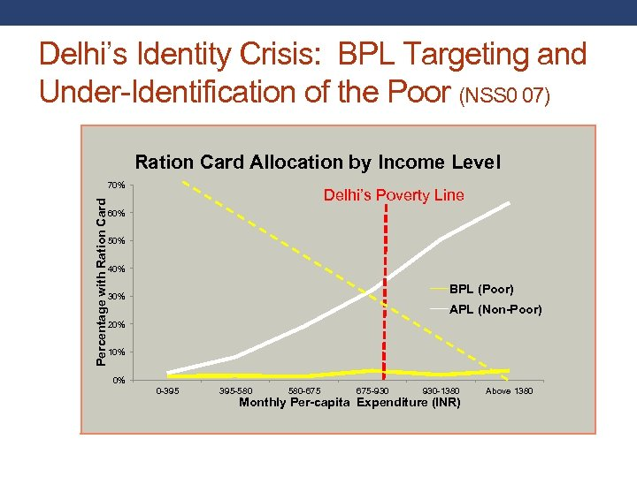 Delhi's Identity Crisis: BPL Targeting and Under-Identification of the Poor (NSS 0 07) Ration