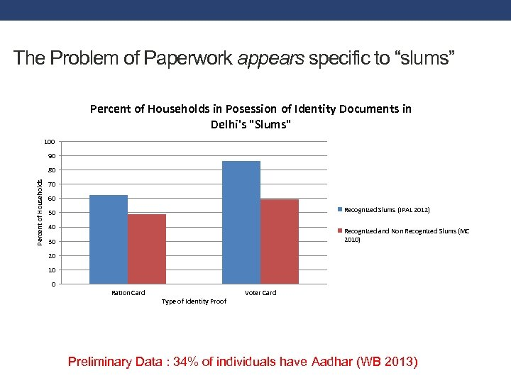 "The Problem of Paperwork appears specific to ""slums"" Percent of Households in Posession of"