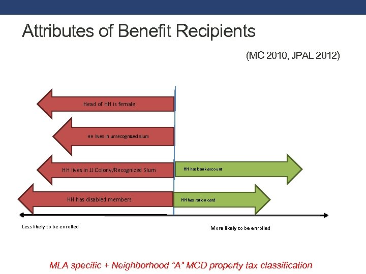 Attributes of Benefit Recipients (MC 2010, JPAL 2012) Head of HH is female HH