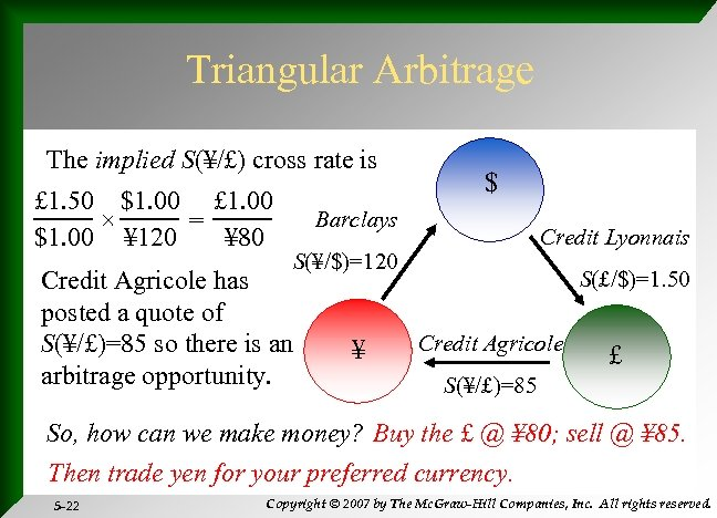 Triangular Arbitrage The implied S(¥/£) cross rate is £ 1. 50 $1. 00 £