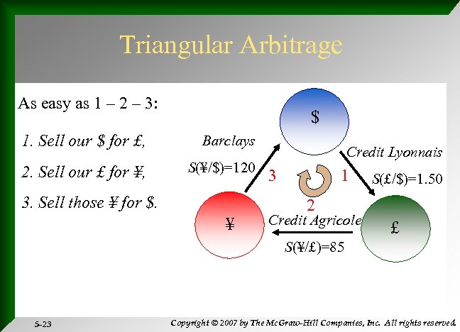 Triangular Arbitrage As easy as 1 – 2 – 3: $ 1. Sell our