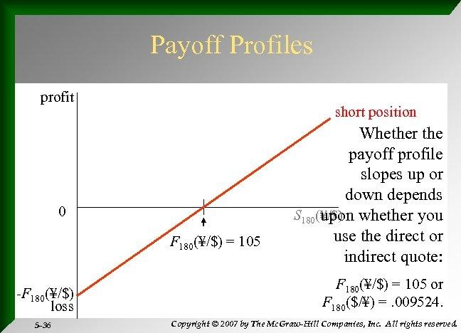 Payoff Profiles profit short position 0 F 180(¥/$) = 105 -F 180(¥/$) loss 5