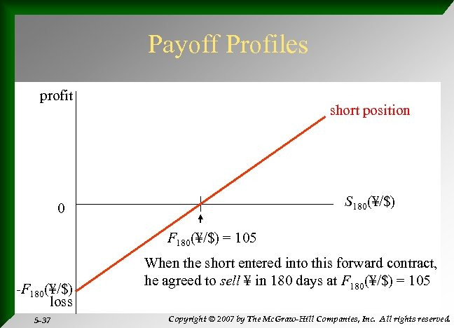 Payoff Profiles profit short position S 180(¥/$) 0 F 180(¥/$) = 105 -F 180(¥/$)