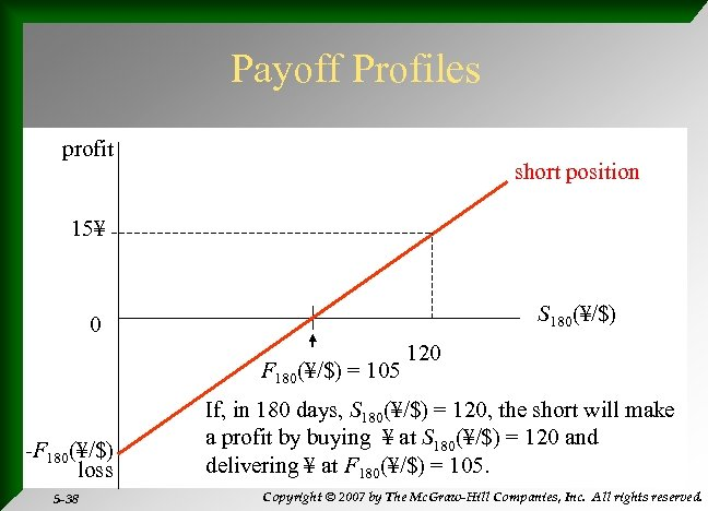 Payoff Profiles profit short position 15¥ S 180(¥/$) 0 F 180(¥/$) = 105 -F