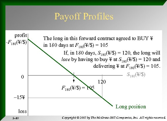 Payoff Profiles profit -F 180(¥/$) The long in this forward contract agreed to BUY