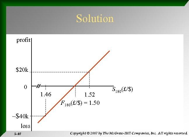 Solution profit $20 k 0 1. 46 1. 52 F 180(£/$) = 1. 50
