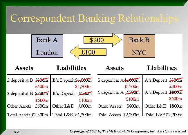 Correspondent Banking Relationships Bank A London Assets Bank B $200 £ 100 Liabilities NYC