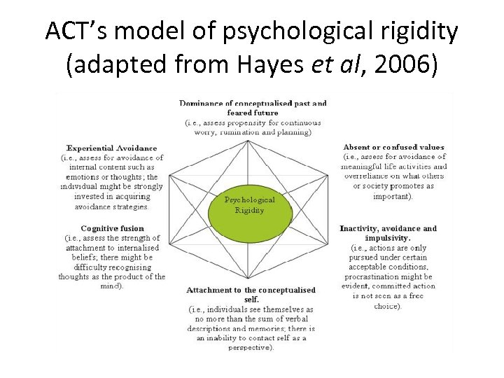 ACT's model of psychological rigidity (adapted from Hayes et al, 2006)