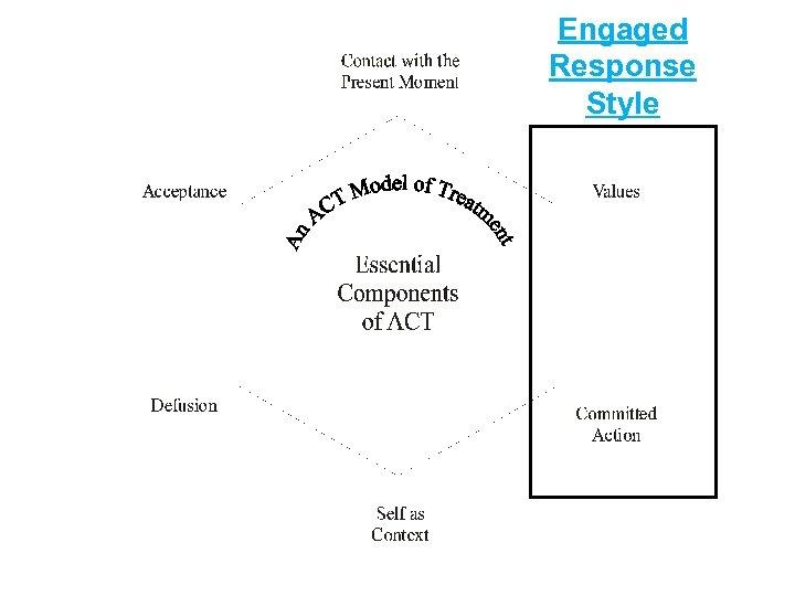 Engaged Response Style
