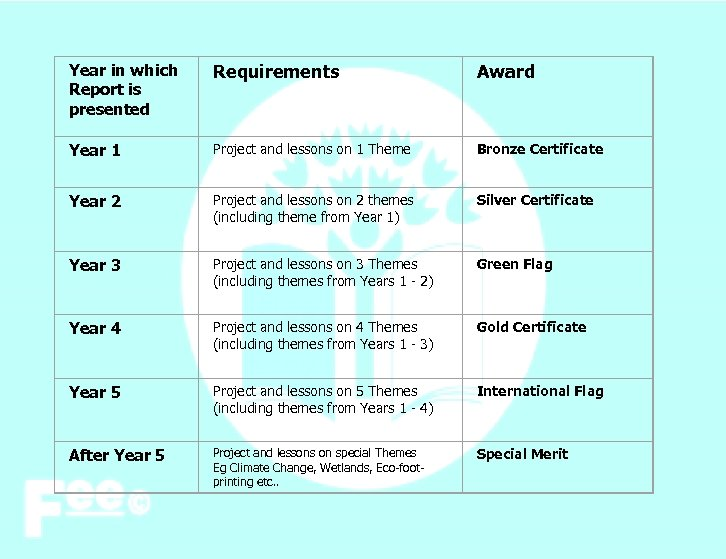Year in which Report is presented Requirements Award Year 1 Project and lessons on