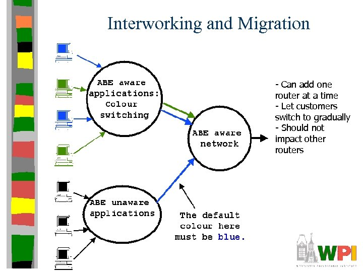 Interworking and Migration - Can add one router at a time - Let customers
