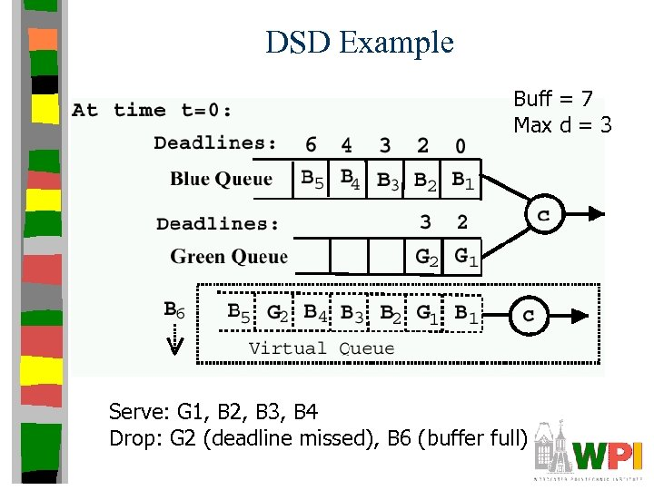 DSD Example Buff = 7 Max d = 3 Serve: G 1, B 2,