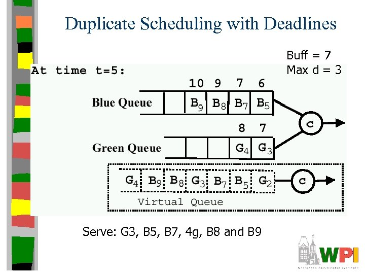 Duplicate Scheduling with Deadlines Buff = 7 Max d = 3 Serve: G 3,