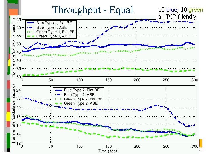 Throughput - Equal 10 blue, 10 green all TCP-friendly