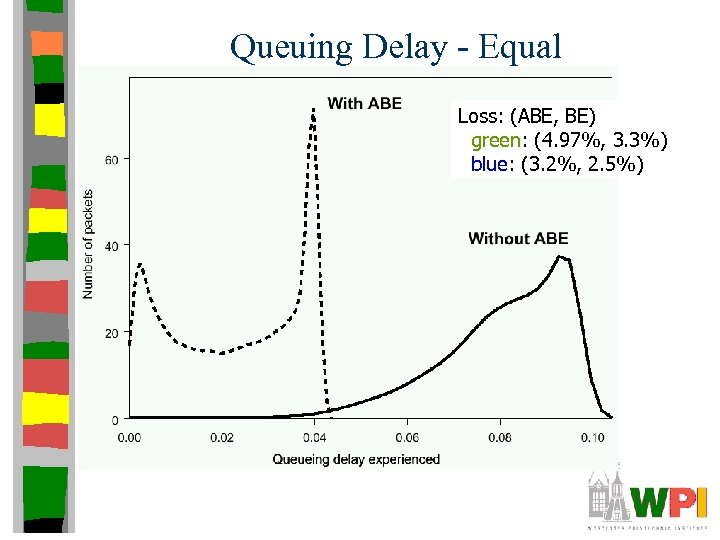 Queuing Delay - Equal Loss: (ABE, BE) green: (4. 97%, 3. 3%) blue: (3.