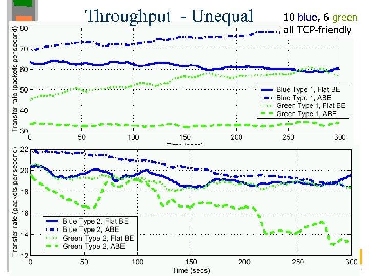 Throughput - Unequal 10 blue, 6 green all TCP-friendly