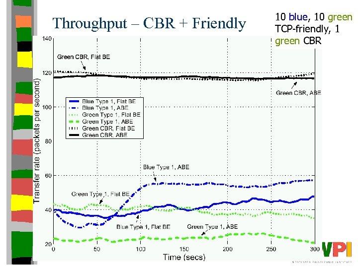 Throughput – CBR + Friendly 10 blue, 10 green TCP-friendly, 1 green CBR