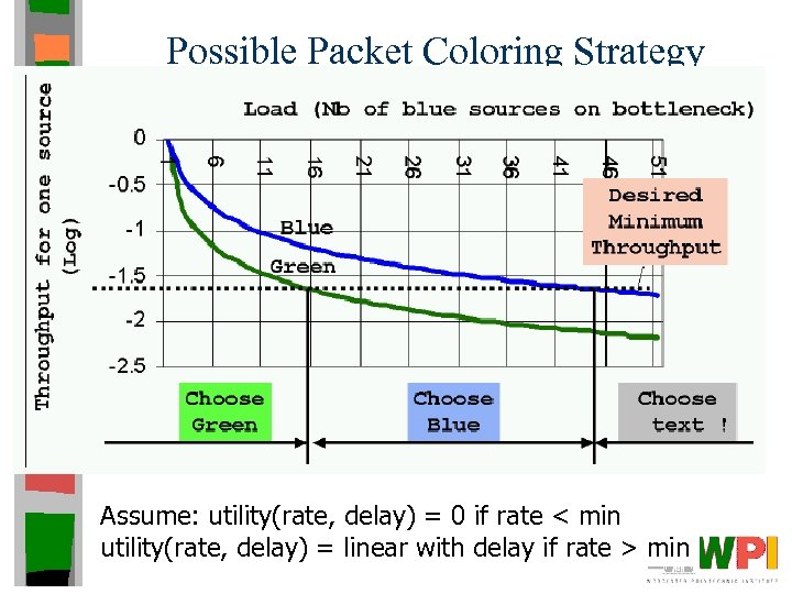 Possible Packet Coloring Strategy Assume: utility(rate, delay) = 0 if rate < min utility(rate,