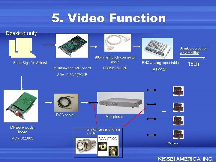 5. Video Function Desktop only Analog output of an amplifier 96 pin half pitch
