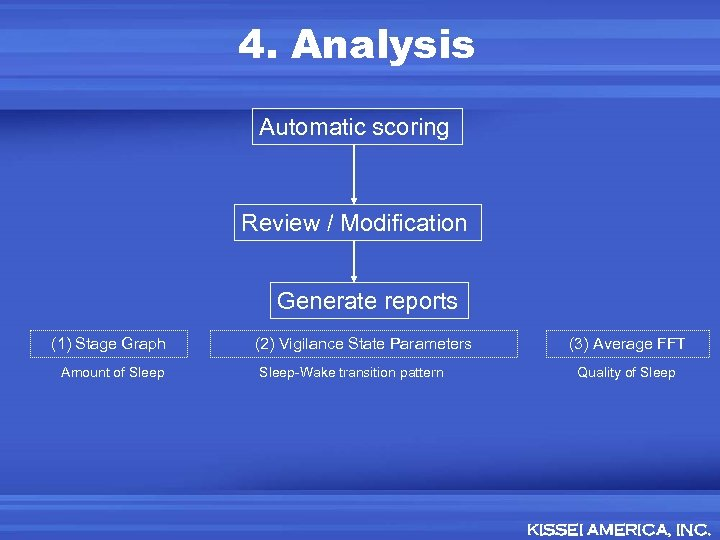 4. Analysis Automatic scoring Review / Modification Generate reports (1) Stage Graph Amount of