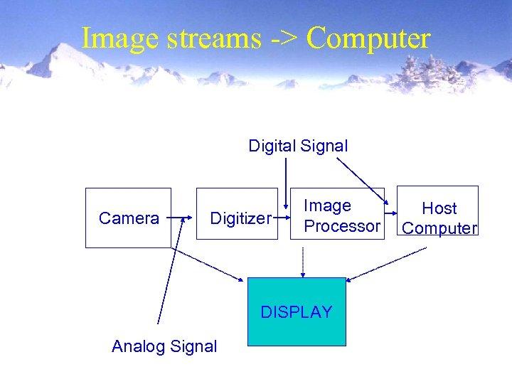 Image streams -> Computer Digital Signal Camera Digitizer Image Processor DISPLAY Analog Signal Host