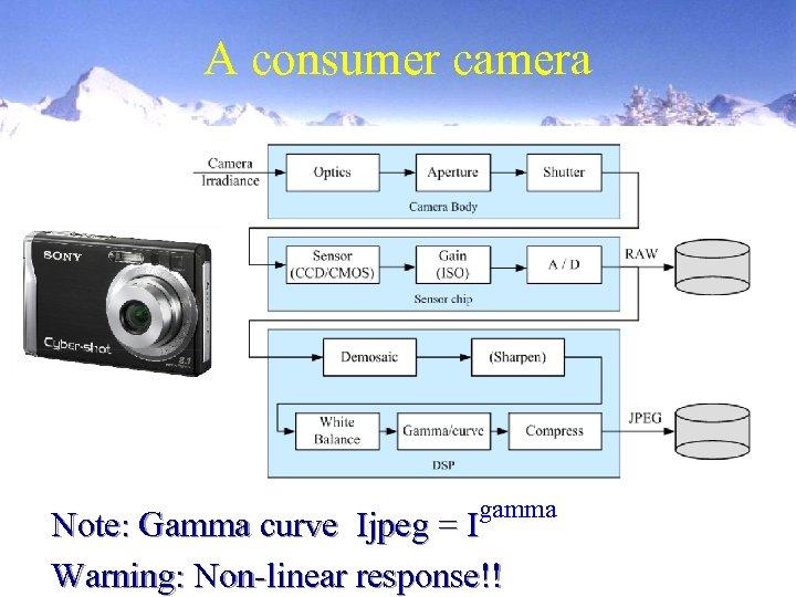A consumer camera gamma Note: Gamma curve Ijpeg = I Warning: Non-linear response!!