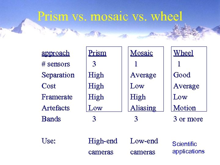 Prism vs. mosaic vs. wheel approach # sensors Separation Cost Framerate Artefacts Bands Prism