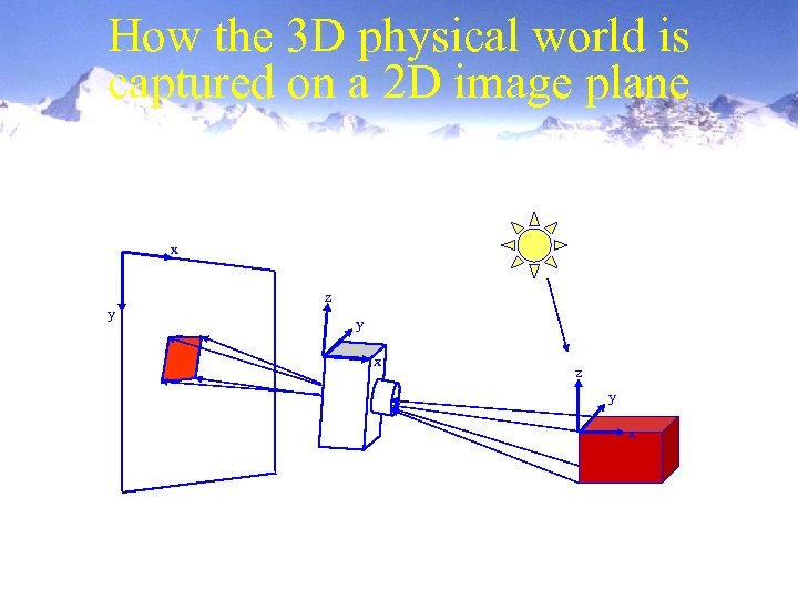 How the 3 D physical world is captured on a 2 D image plane