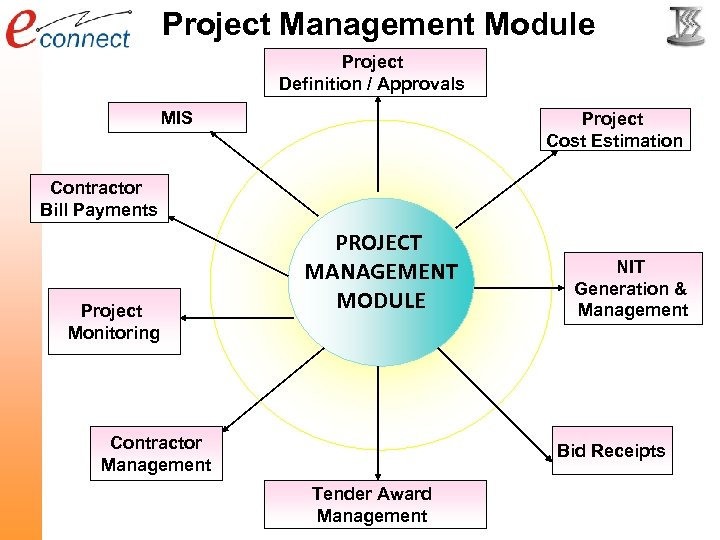 Project Management Module Project Definition / Approvals MIS Project Cost Estimation Contractor Bill Payments
