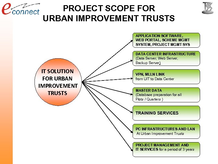 PROJECT SCOPE FOR URBAN IMPROVEMENT TRUSTS APPLICATION SOFTWARE, WEB PORTAL, SCHEME MGMT SYSTEM, PROJECT