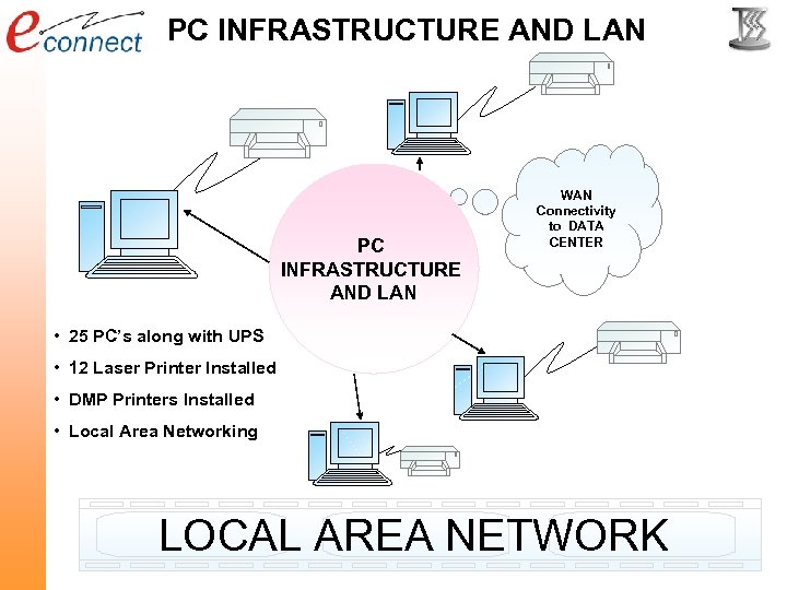 PC INFRASTRUCTURE AND LAN WAN Connectivity to DATA CENTER • 25 PC's along with