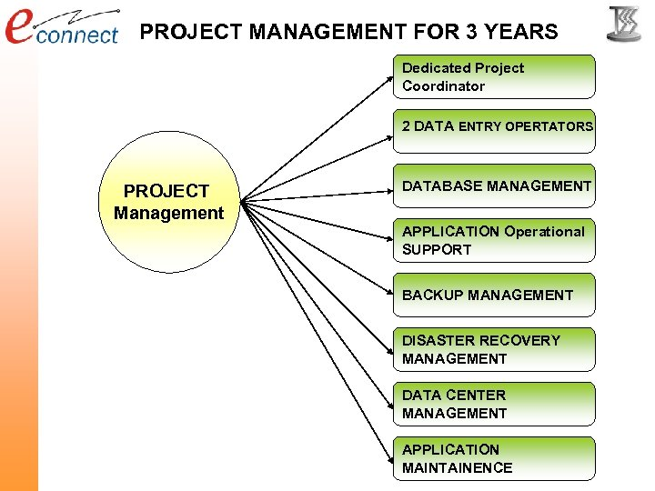 PROJECT MANAGEMENT FOR 3 YEARS Dedicated Project Coordinator 2 DATA ENTRY OPERTATORS PROJECT Management
