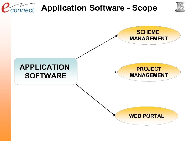 Application Software - Scope SCHEME MANAGEMENT APPLICATION SOFTWARE PROJECT MANAGEMENT WEB PORTAL