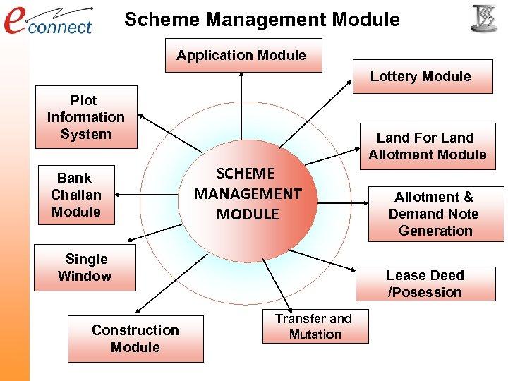 Scheme Management Module Application Module Lottery Module Plot Information System Bank Challan Module SCHEME