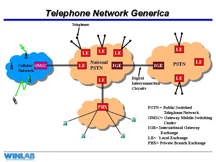 Telephone Network Generica Telephones LE Cellular GMSC Network LE LE National IGE PSTN LE