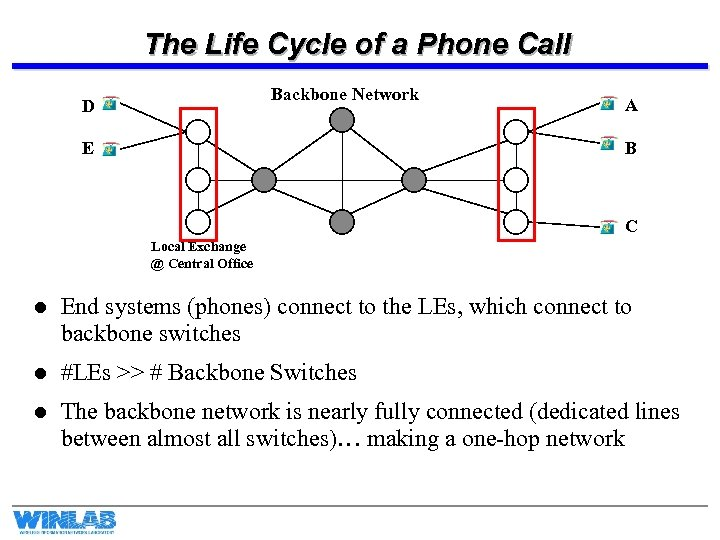 The Life Cycle of a Phone Call Backbone Network D E A B C