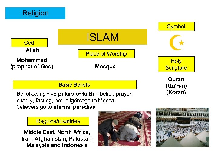 Religion Symbol ISLAM God Allah Place of Worship Mohammed (prophet of God) Mosque Basic