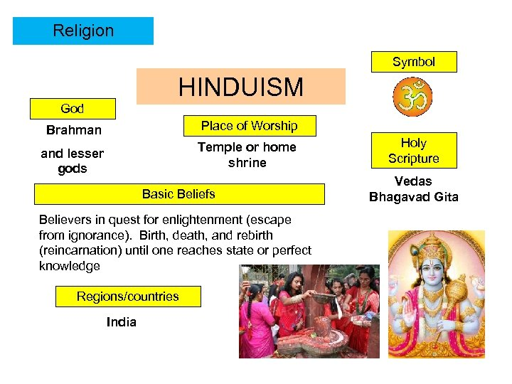 Religion Symbol HINDUISM God Brahman Place of Worship and lesser gods Temple or home