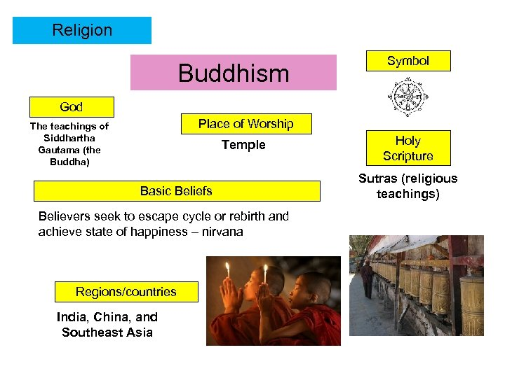Religion Buddhism Symbol God Place of Worship The teachings of Siddhartha Gautama (the Buddha)
