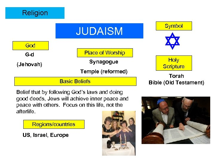 Religion JUDAISM Symbol God G-d Place of Worship (Jehovah) Synagogue Temple (reformed) Basic Beliefs