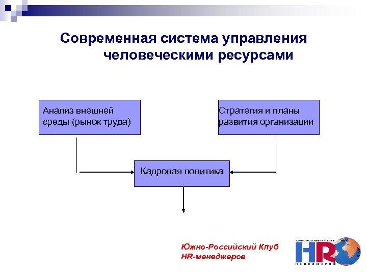 Современная система управления человеческими ресурсами Анализ внешней среды (рынок труда) Стратегия и планы развития