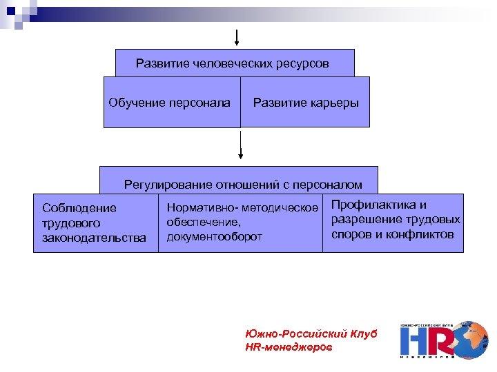 Развитие человеческих ресурсов Обучение персонала Развитие карьеры Регулирование отношений с персоналом Соблюдение трудового законодательства