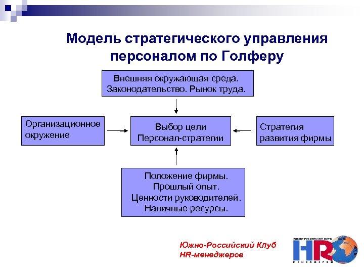 Модель стратегического управления персоналом по Голферу Внешняя окружающая среда. Законодательство. Рынок труда. Организационное окружение