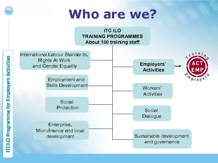 Who are we? ITC ILO TRAINING PROGRAMMES About 100 training staff International Labour Standards,