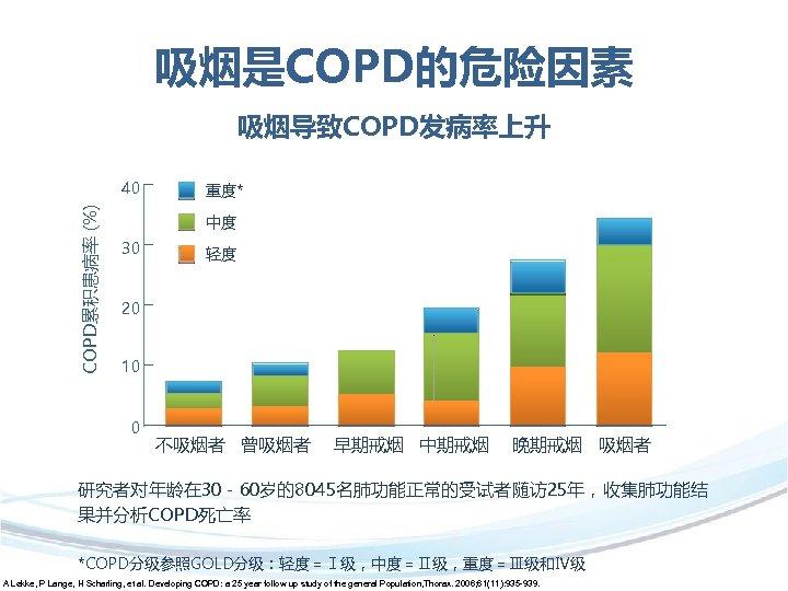 吸烟是COPD的危险因素 吸烟导致COPD发病率上升 COPD累积患病率 (%) 40 重度* 中度 30 轻度 20 10 0 不吸烟者 曾吸烟者