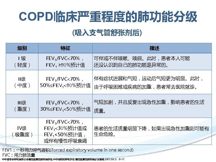COPD临床严重程度的肺功能分级 (吸入支气管舒张剂后) 级别 特征 I级 (轻度) FEV 1/FVC 70%, FEV 1 ≥ 80%预计值  描述